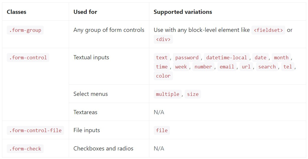complete  listing of the  specified form controls